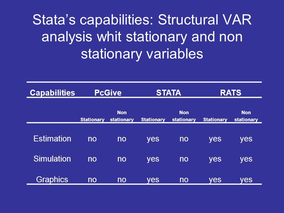 Stata's capabilities: Structural VAR analysis whit stationary and non stationary variables CapabilitiesPcGiveSTATARATS Stationary Non stationaryStatio