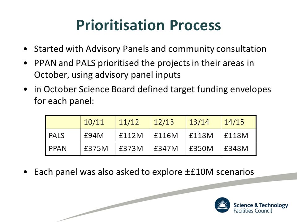 Prioritisation Process Started with Advisory Panels and community consultation PPAN and PALS prioritised the projects in their areas in October, using advisory panel inputs in October Science Board defined target funding envelopes for each panel: Each panel was also asked to explore ±£10M scenarios 10/1111/1212/1313/1414/15 PALS£94M£112M£116M£118M PPAN£375M£373M£347M£350M£348M