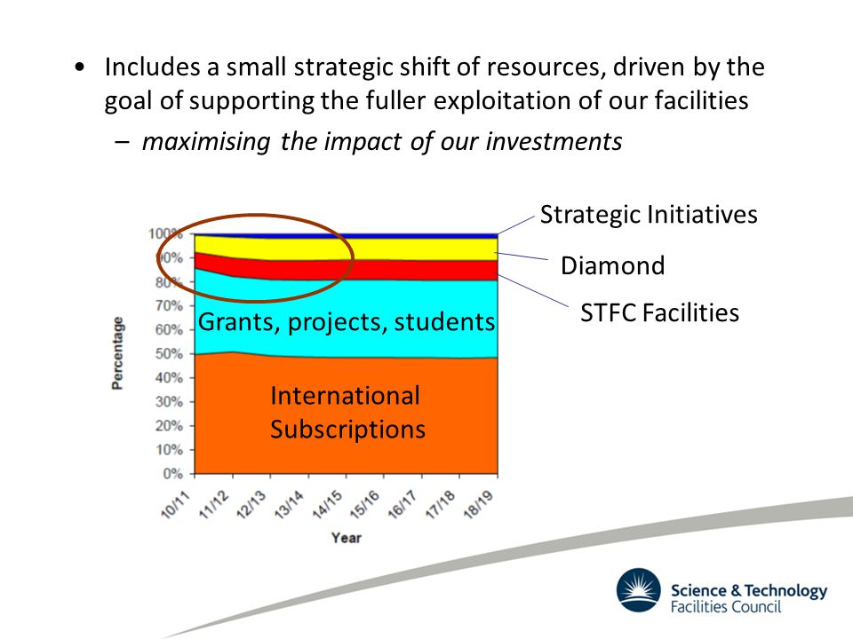 Includes a small strategic shift of resources, driven by the goal of supporting the fuller exploitation of our facilities –maximising the impact of ou
