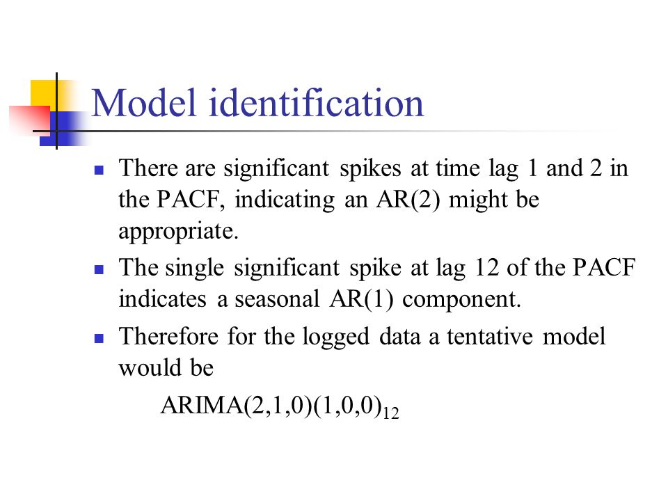 There are significant spikes at time lag 1 and 2 in the PACF, indicating an AR(2) might be appropriate.