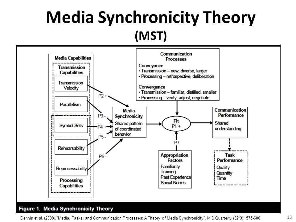 13 Media Synchronicity Theory (MST) Dennis et al.