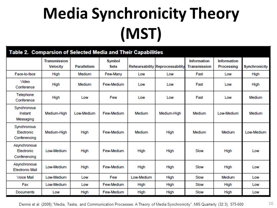 16 Media Synchronicity Theory (MST) Dennis et al.