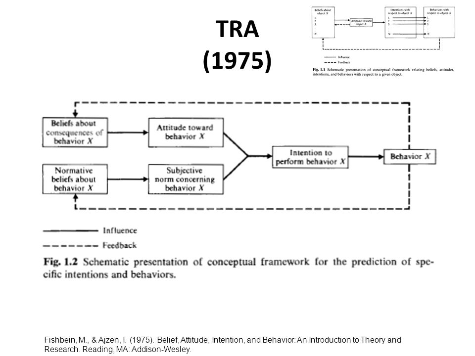 TRA (1975) Fishbein, M., & Ajzen, I. (1975). Belief, Attitude, Intention, and Behavior: An Introduction to Theory and Research. Reading, MA: Addison-W