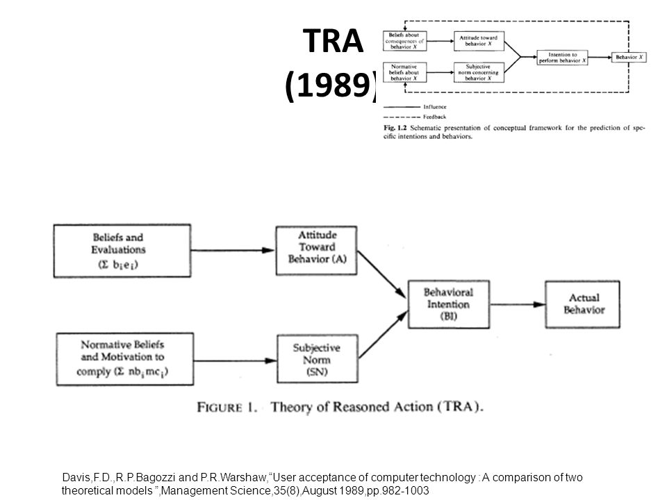 TRA (1989) Davis,F.D.,R.P.Bagozzi and P.R.Warshaw, User acceptance of computer technology : A comparison of two theoretical models ,Management Science,35(8),August 1989,pp.982-1003