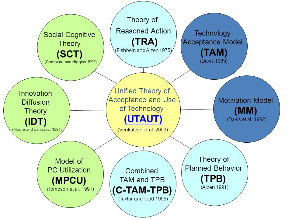 Unified Theory of Acceptance and Use of Technology (UTAUT) (Venkatesh et al.