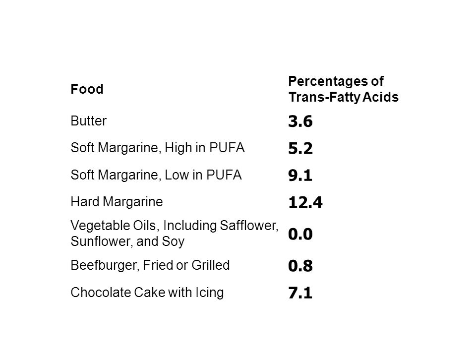 Food Percentages of Trans-Fatty Acids Butter 3.6 Soft Margarine, High in PUFA 5.2 Soft Margarine, Low in PUFA 9.1 Hard Margarine 12.4 Vegetable Oils,