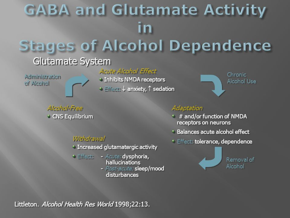 Glutamate System Adaptation  # and/or function of NMDA receptors on neurons Balances acute alcohol effect Effect: tolerance, dependence Adaptation  # and/or function of NMDA receptors on neurons Balances acute alcohol effect Effect: tolerance, dependence Chronic Alcohol Use Chronic Alcohol Use Withdrawal Increased glutamatergic activity Effect:- Acute: dysphoria, hallucinations - Post-acute: sleep/mood disturbances Withdrawal Increased glutamatergic activity Effect:- Acute: dysphoria, hallucinations - Post-acute: sleep/mood disturbances Removal of Alcohol Removal of Alcohol Alcohol-Free CNS Equilibrium Alcohol-Free CNS Equilibrium Acute Alcohol Effect Inhibits NMDA receptors Effect:  anxiety,  sedation Acute Alcohol Effect Inhibits NMDA receptors Effect:  anxiety,  sedation Administration of Alcohol Administration of Alcohol Littleton.