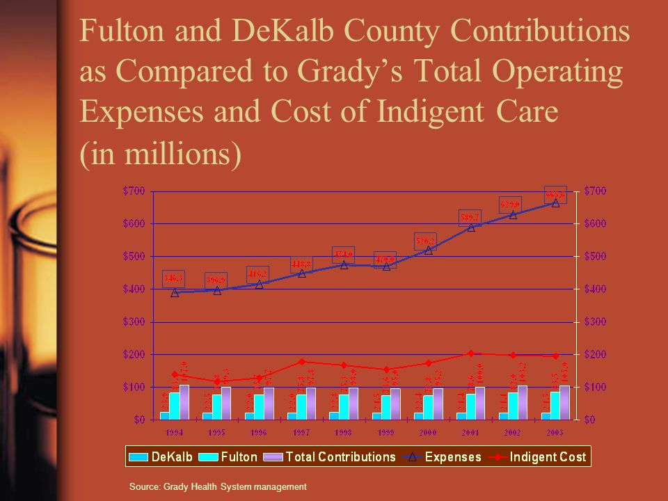 Fulton and DeKalb County Contributions as Compared to Grady's Total Operating Expenses and Cost of Indigent Care (in millions) Source: Grady Health System management