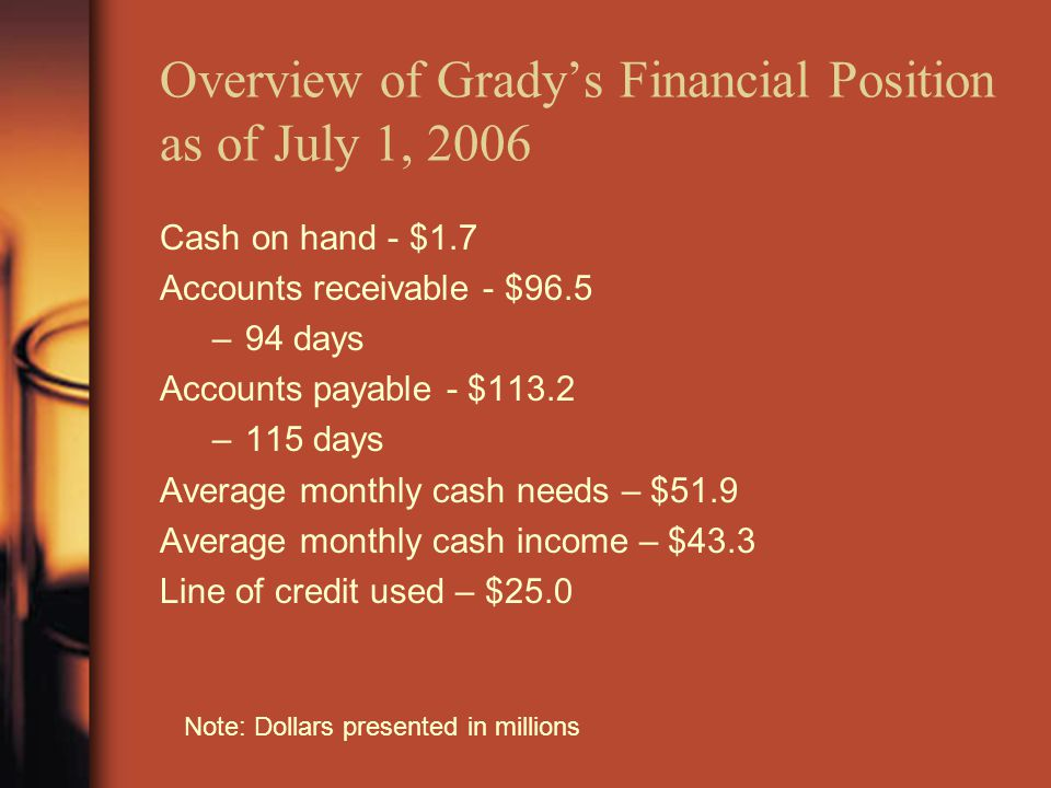 Overview of Grady's Financial Position as of July 1, 2006 Cash on hand - $1.7 Accounts receivable - $96.5 –94 days Accounts payable - $113.2 –115 days Average monthly cash needs – $51.9 Average monthly cash income – $43.3 Line of credit used – $25.0 Note: Dollars presented in millions