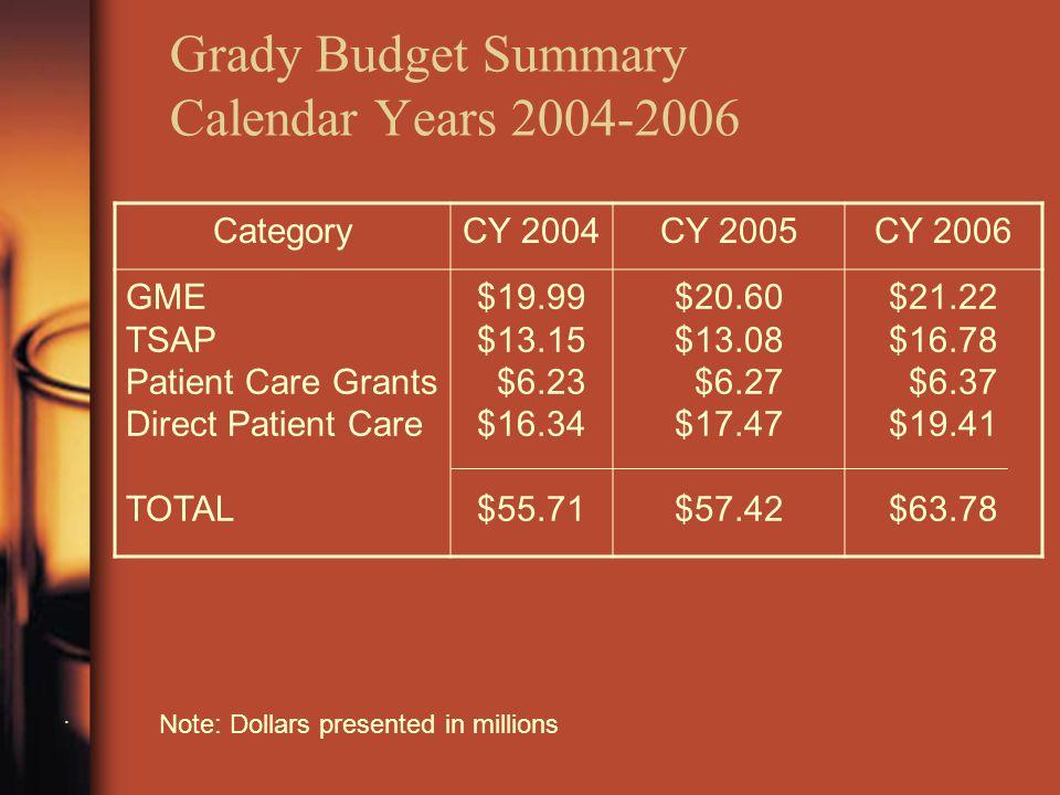Grady Budget Summary Calendar Years 2004-2006.