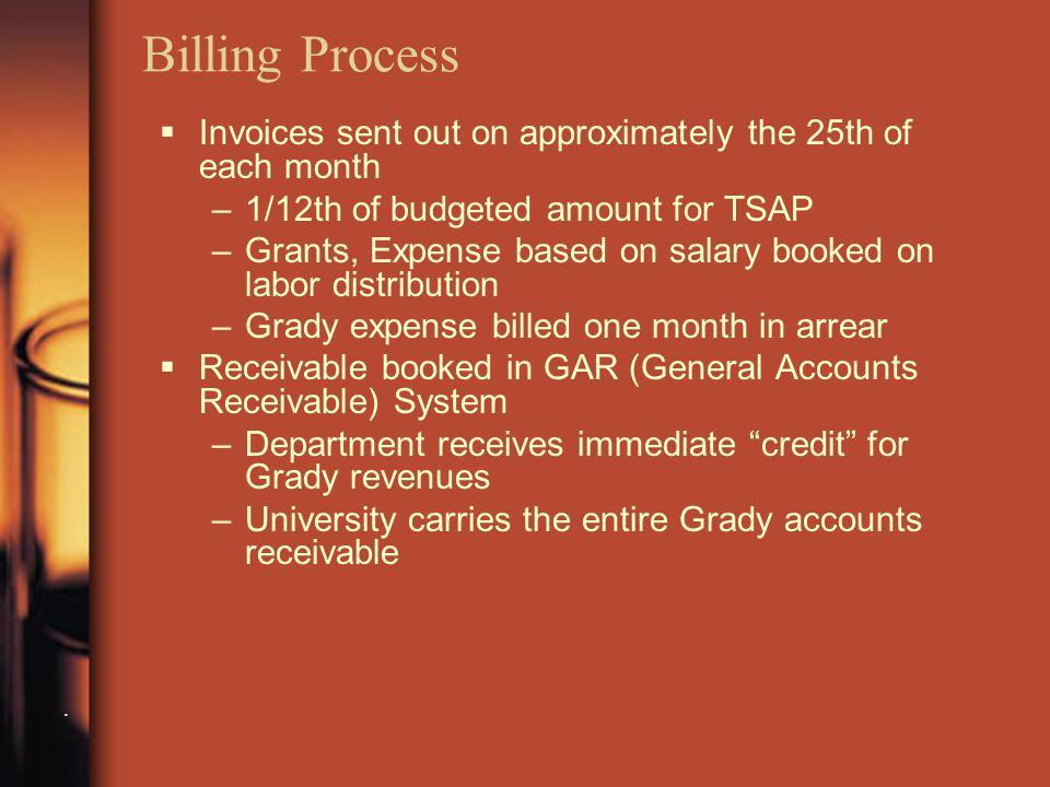 Billing Process.