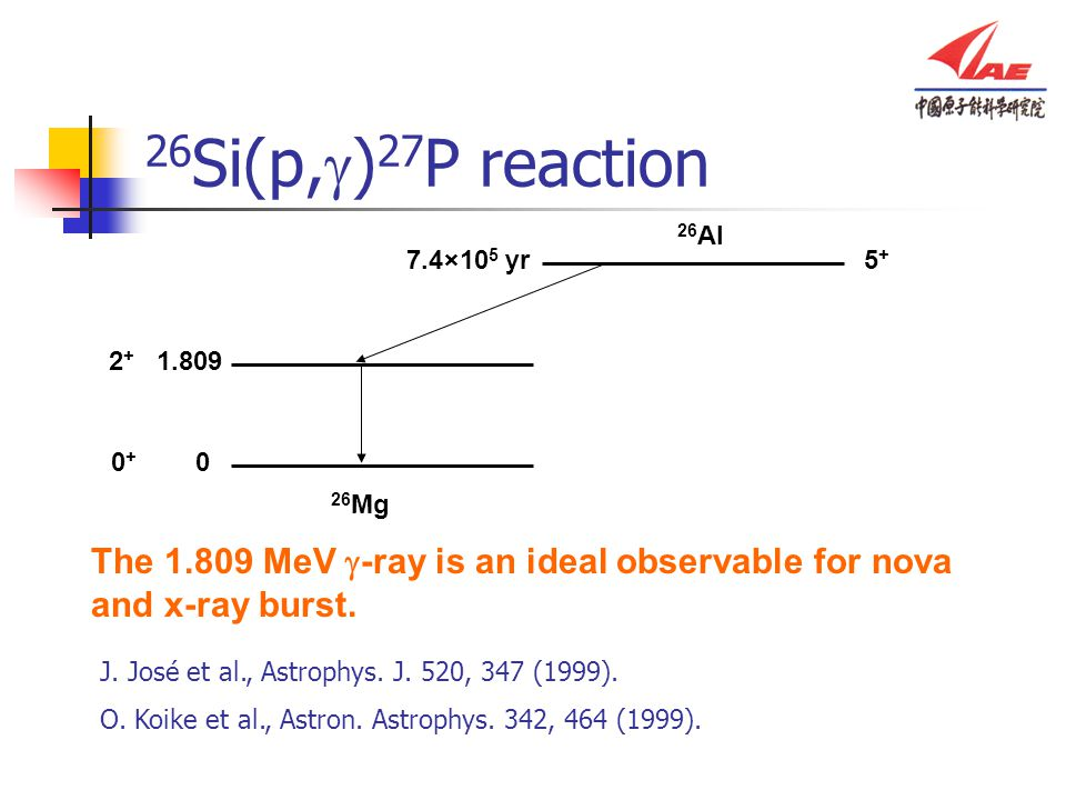 26 Al 5+5+ 7.4 × 10 5 yr 26 Mg 0 + 0 2 + 1.809 The 1.809 MeV  -ray is an ideal observable for nova and x-ray burst. 26 Si(p,  ) 27 P reaction J. Jos