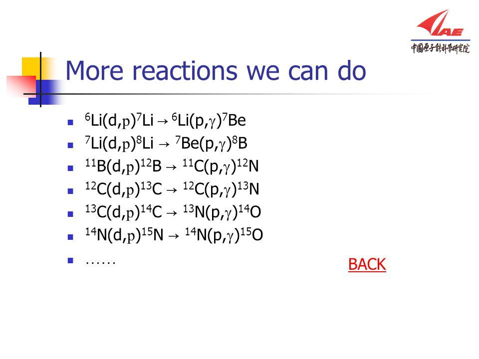 More reactions we can do 6 Li(d, p ) 7 Li → 6 Li(p,  ) 7 Be 7 Li(d, p ) 8 Li → 7 Be(p,  ) 8 B 11 B(d, p ) 12 B → 11 C(p,  ) 12 N 12 C(d, p ) 13 C → 12 C(p,  ) 13 N 13 C(d, p ) 14 C → 13 N(p,  ) 14 O 14 N(d, p ) 15 N → 14 N(p,  ) 15 O …… BACK