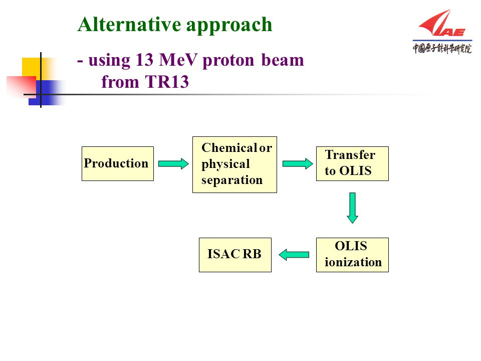 Alternative approach - using 13 MeV proton beam from TR13 Production Chemical or physical separation Transfer to OLIS OLIS ionization ISAC RB