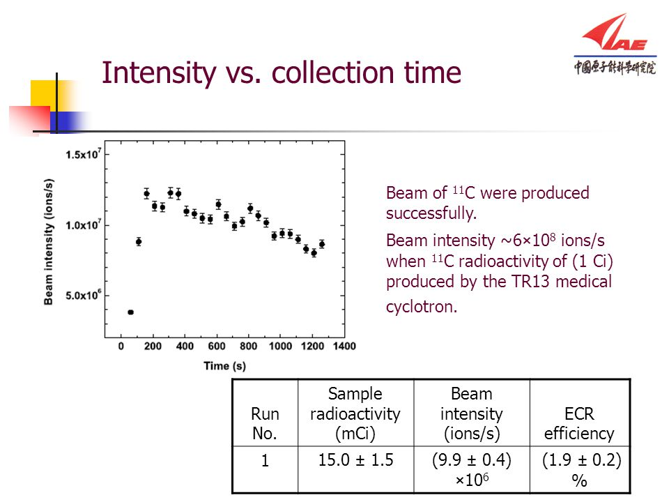 Intensity vs.collection time Run No.