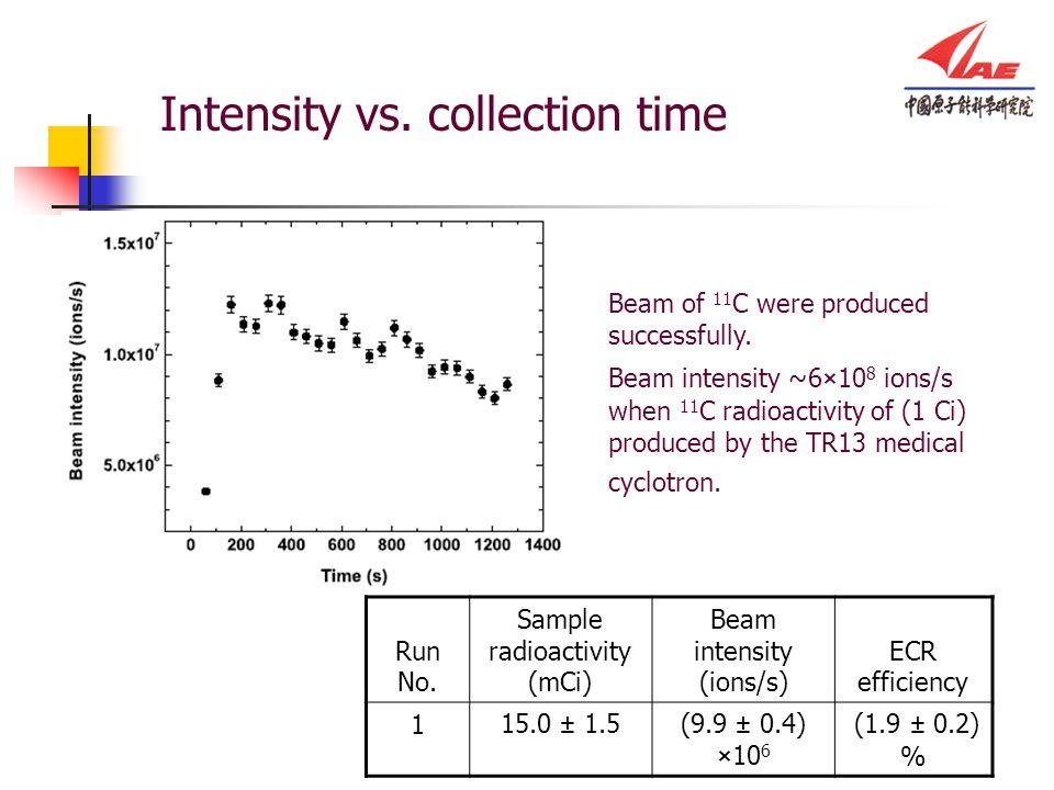 Intensity vs. collection time Run No. Sample radioactivity (mCi) Beam intensity (ions/s) ECR efficiency 115.0 ± 1.5(9.9 ± 0.4) ×10 6 (1.9 ± 0.2) % Bea