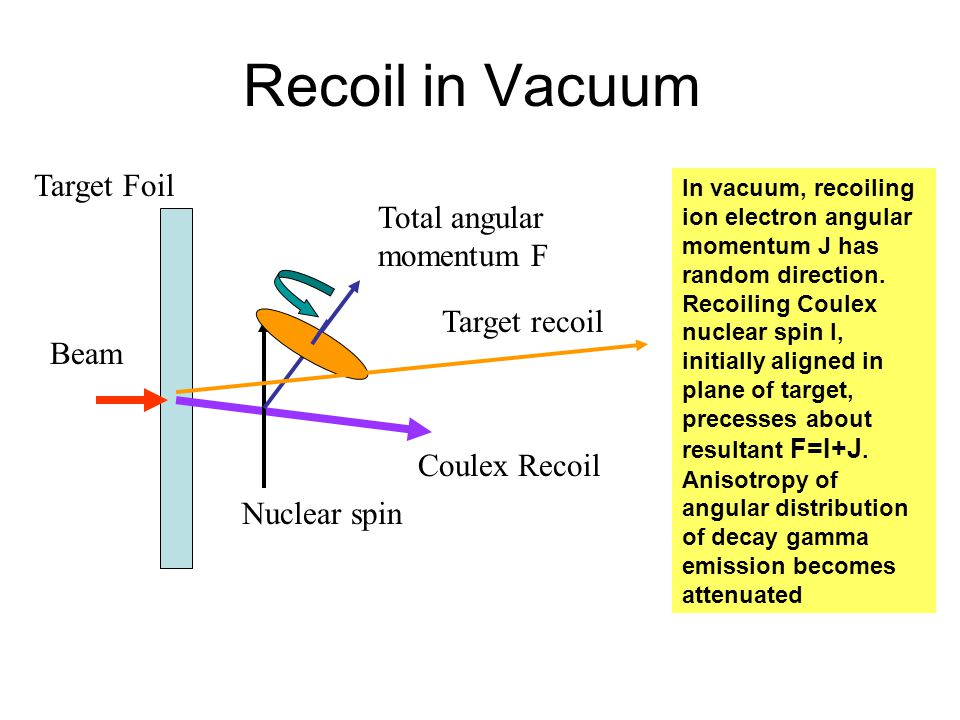Recoil in Vacuum Beam Target Foil Total angular momentum F Nuclear spin Coulex Recoil Target recoil In vacuum, recoiling ion electron angular momentum