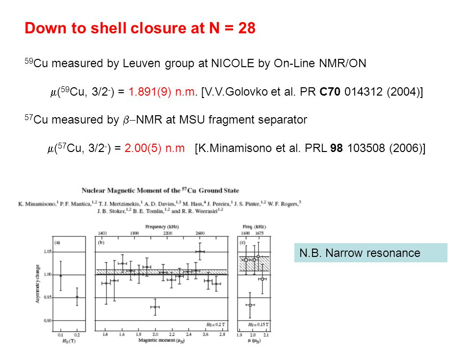 Down to shell closure at N = 28 59 Cu measured by Leuven group at NICOLE by On-Line NMR/ON  ( 59 Cu, 3/2 - ) = 1.891(9) n.m. [V.V.Golovko et al. PR C
