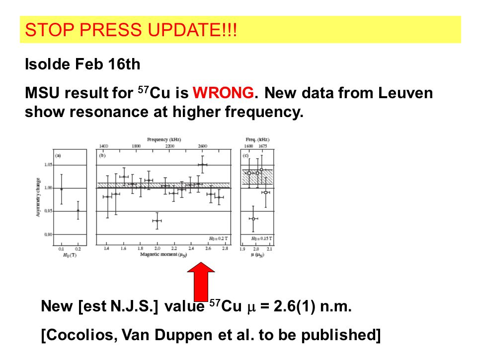 STOP PRESS UPDATE!!! Isolde Feb 16th MSU result for 57 Cu is WRONG. New data from Leuven show resonance at higher frequency. New [est N.J.S.] value 57