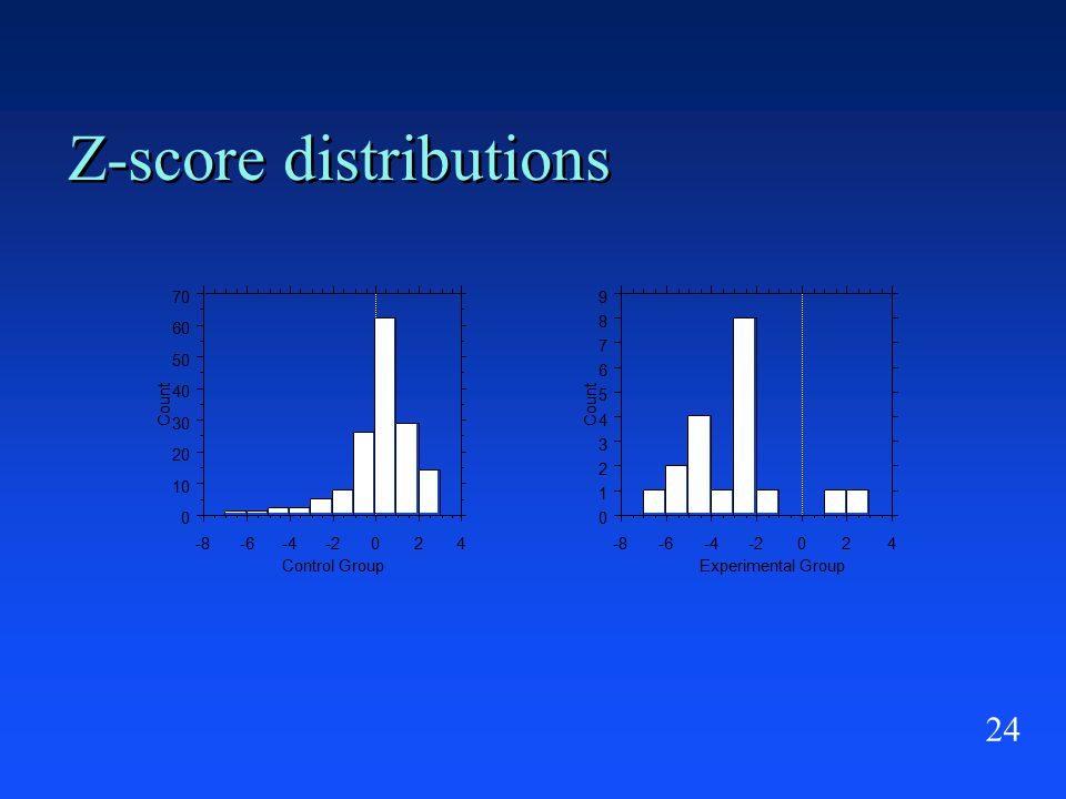 24 Z-score distributions 0 10 20 30 40 50 60 70 Count -8-6-4-2024 Control Group 0 1 2 3 4 5 6 7 8 9 Count -8-6-4-2024 Experimental Group
