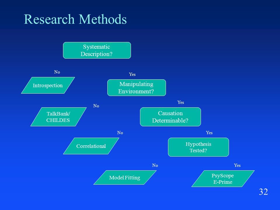 32 Research Methods Systematic Description. Manipulating Environment.