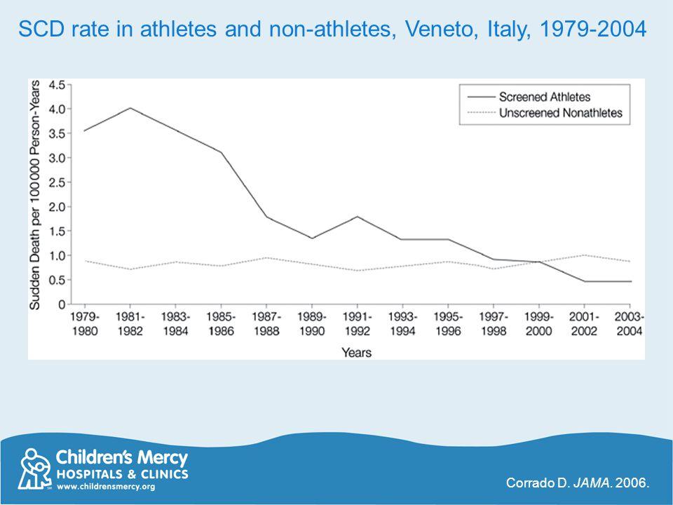 SCD rate in athletes and non-athletes, Veneto, Italy, 1979-2004 Corrado D. JAMA. 2006.