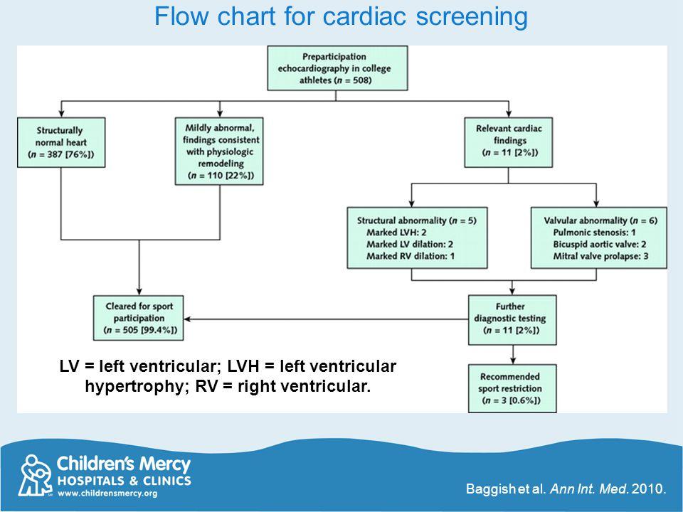 Flow chart for cardiac screening Baggish et al. Ann Int. Med. 2010. LV = left ventricular; LVH = left ventricular hypertrophy; RV = right ventricular.