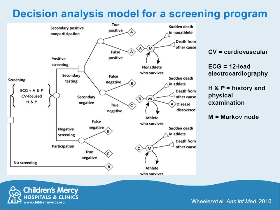 Decision analysis model for a screening program Wheeler et al. Ann Int Med. 2010. CV = cardiovascular ECG = 12-lead electrocardiography H & P = histor