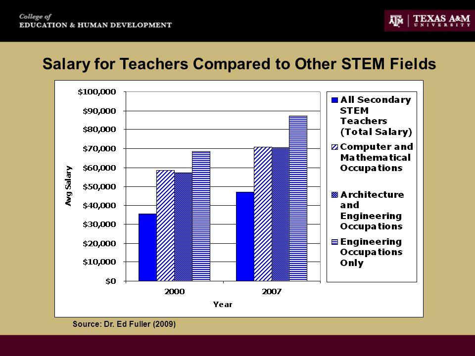 Salary for Teachers Compared to Other STEM Fields Source: Dr. Ed Fuller (2009)