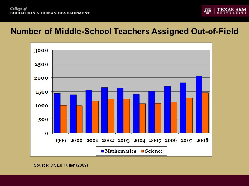 Number of Middle-School Teachers Assigned Out-of-Field Source: Dr. Ed Fuller (2009)