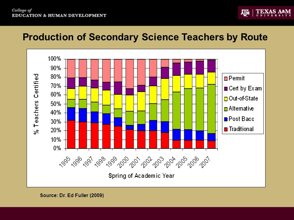 Production of Secondary Science Teachers by Route Source: Dr. Ed Fuller (2009)