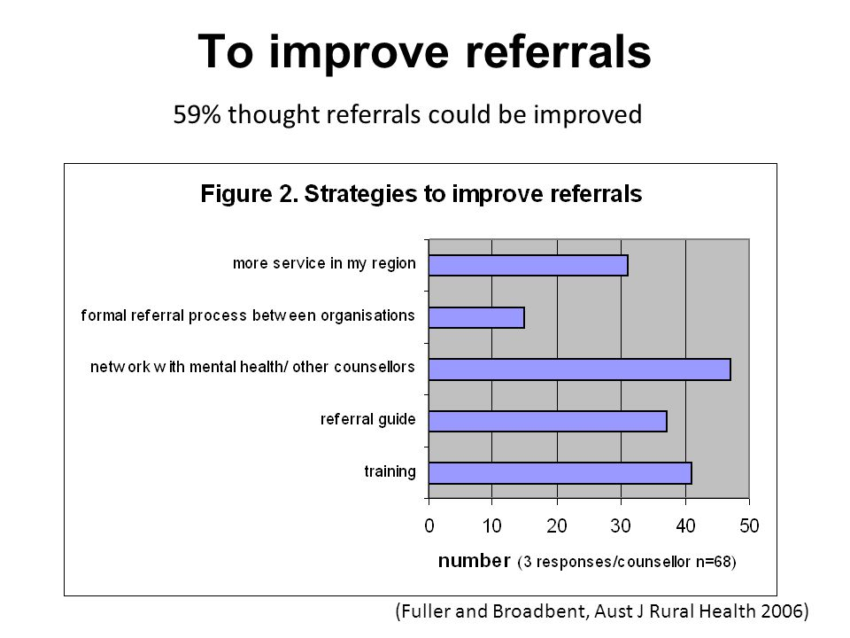To improve referrals 59% thought referrals could be improved (Fuller and Broadbent, Aust J Rural Health 2006)