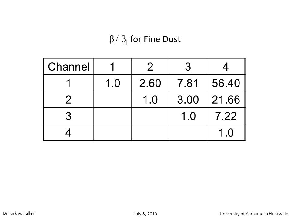 Channel1234 11.02.607.8156.40 2 1.03.0021.66 3 1.07.22 4 1.0  i  j  for Fine Dust Dr.