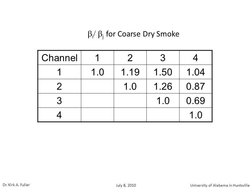 Channel1234 11.01.191.501.04 2 1.01.260.87 3 1.00.69 4 1.0  i  j  for Coarse Dry Smoke Dr.
