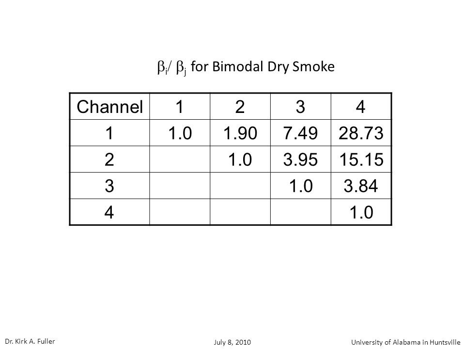 Channel1234 11.01.907.4928.73 2 1.03.9515.15 3 1.03.84 4 1.0  i  j  for Bimodal Dry Smoke Dr.