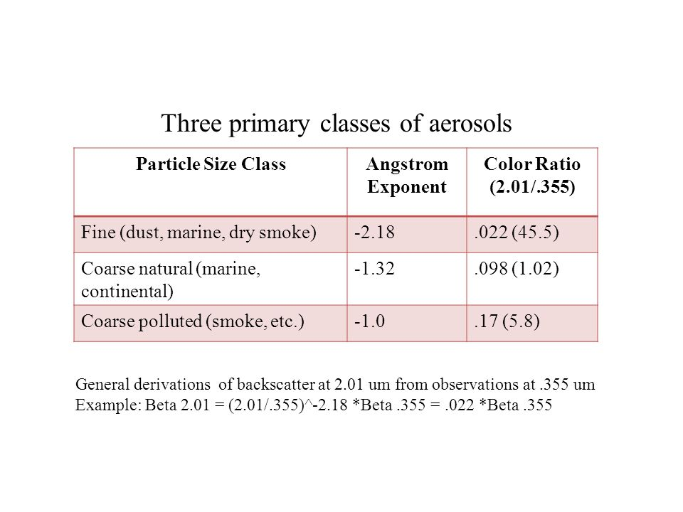 Particle Size ClassAngstrom Exponent Color Ratio (2.01/.355) Fine (dust, marine, dry smoke)-2.18.022 (45.5) Coarse natural (marine, continental) -1.32.098 (1.02) Coarse polluted (smoke, etc.).17 (5.8) General derivations of backscatter at 2.01 um from observations at.355 um Example: Beta 2.01 = (2.01/.355)^-2.18 *Beta.355 =.022 *Beta.355 Three primary classes of aerosols