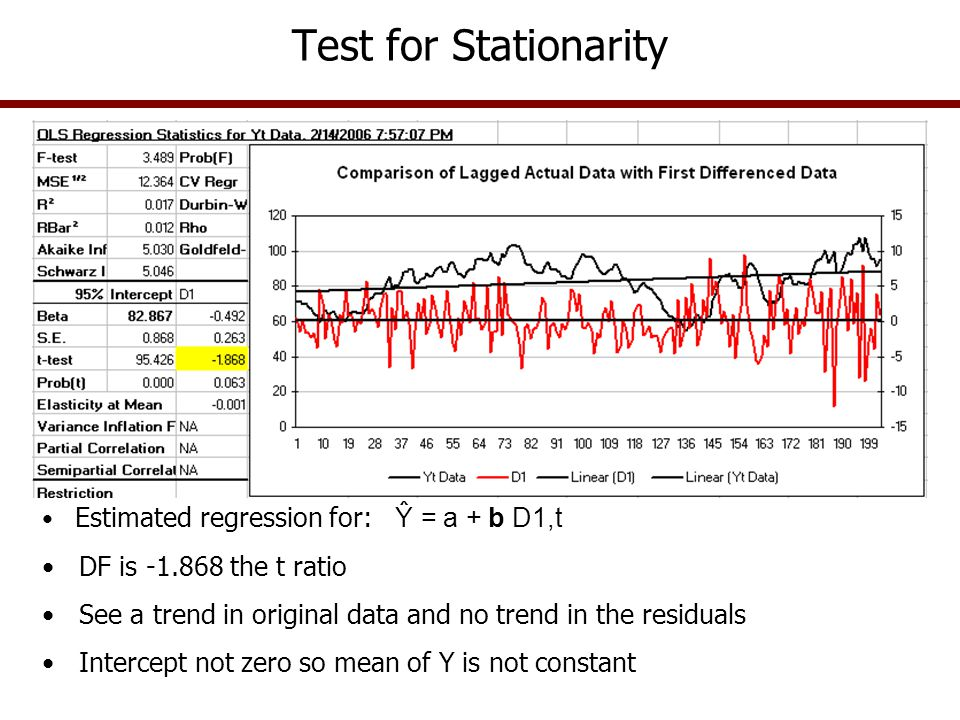 Test for Stationarity Estimated regression for: Ŷ = a + b D1,t DF is -1.868 the t ratio See a trend in original data and no trend in the residuals Int