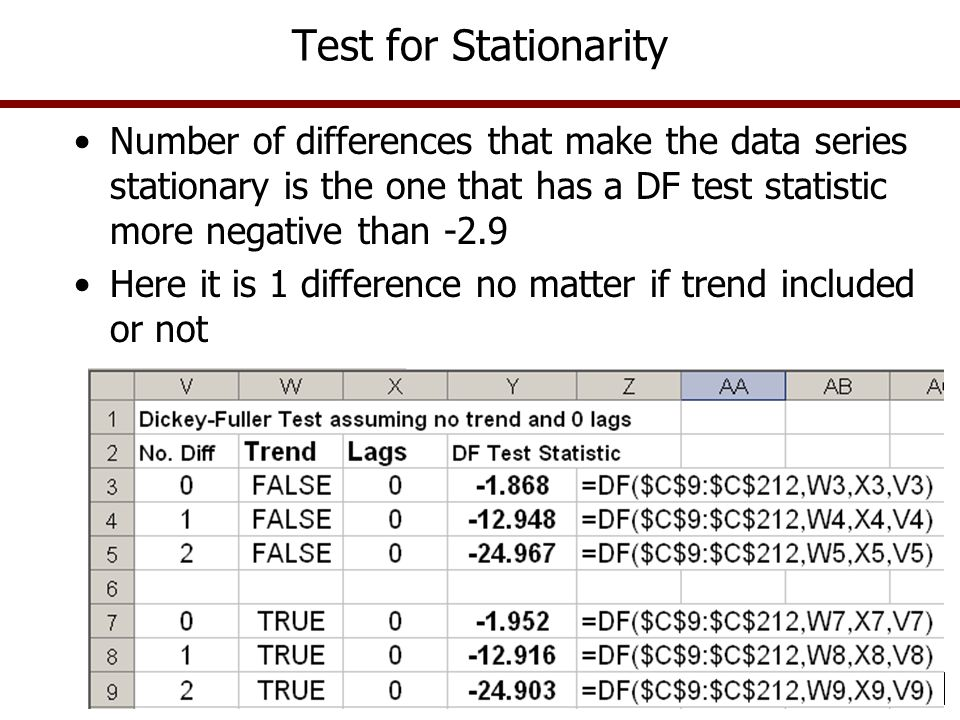 Test for Stationarity Number of differences that make the data series stationary is the one that has a DF test statistic more negative than -2.9 Here