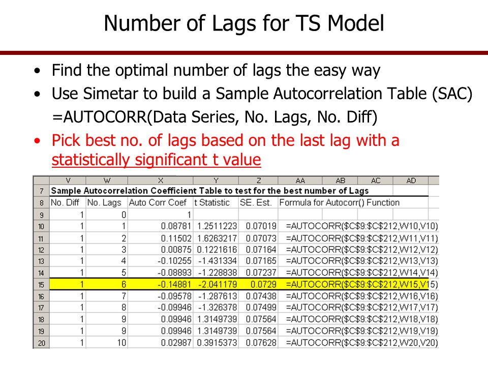 Number of Lags for TS Model Find the optimal number of lags the easy way Use Simetar to build a Sample Autocorrelation Table (SAC) =AUTOCORR(Data Seri