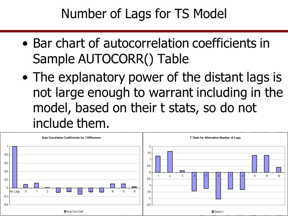 Number of Lags for TS Model Bar chart of autocorrelation coefficients in Sample AUTOCORR() Table The explanatory power of the distant lags is not larg