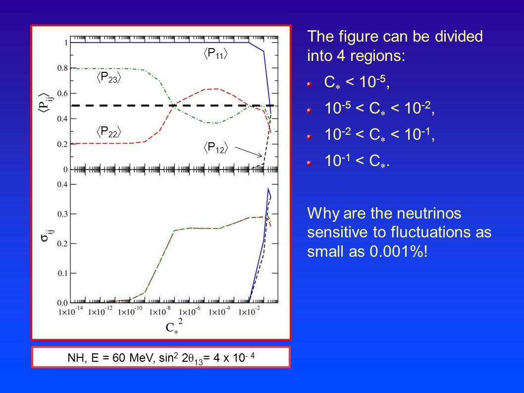 NH, E = 60 MeV, sin 2 2 θ 13 = 4 x 10 - 4 The figure can be divided into 4 regions: C  < 10 -5, 10 -5 < C  < 10 -2, 10 -2 < C  < 10 -1, 10 -1 < C .