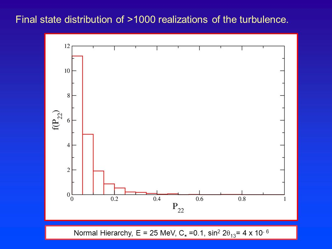 Final state distribution of >1000 realizations of the turbulence. Normal Hierarchy, E = 25 MeV, C  =0.1, sin 2 2 θ 13 = 4 x 10 - 6