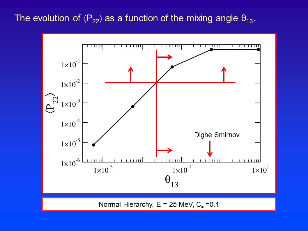 Normal Hierarchy, E = 25 MeV, C  =0.1 The evolution of  P 22  as a function of the mixing angle θ 13. Dighe Smirnov