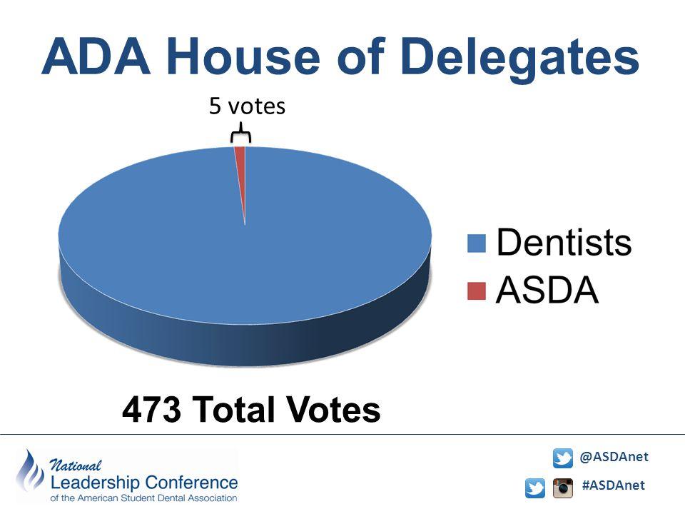 #ASDAnet @ASDAnet ADA House of Delegates 473 Total Votes 5 votes