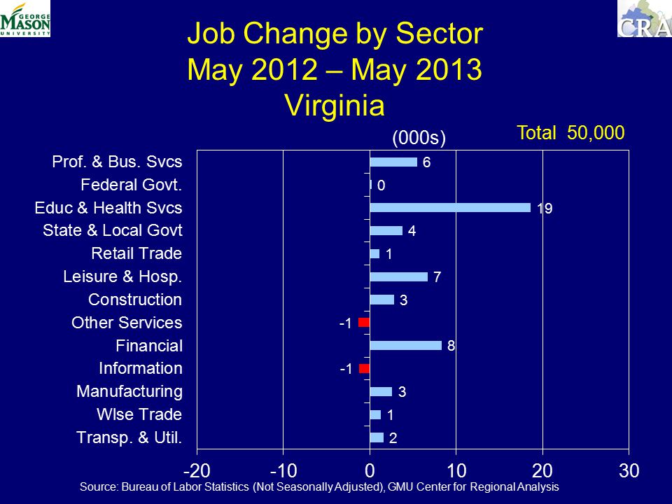 Job Change by Sector May 2012 – May 2013 Virginia (000s) Total 50,000 Source: Bureau of Labor Statistics (Not Seasonally Adjusted), GMU Center for Regional Analysis