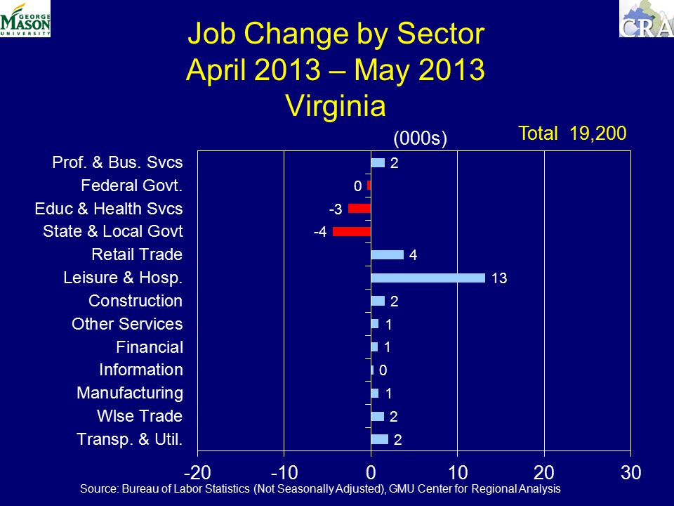 Job Change by Sector April 2013 – May 2013 Virginia (000s) Total 19,200 Source: Bureau of Labor Statistics (Not Seasonally Adjusted), GMU Center for Regional Analysis