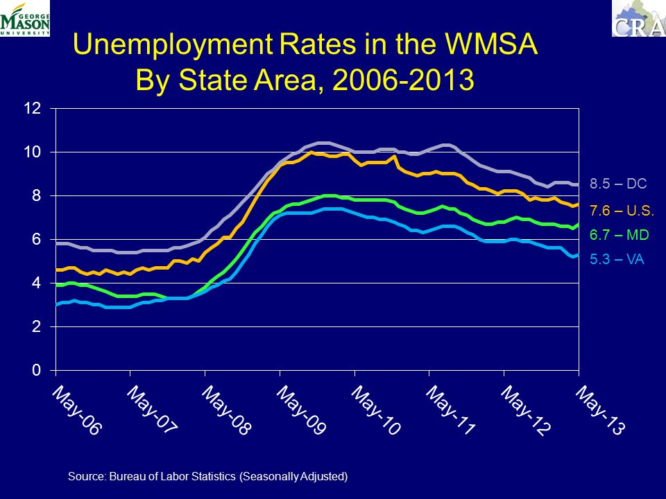 8.5 – DC 7.6 – U.S. 6.7 – MD 5.3 – VA Unemployment Rates in the WMSA By State Area, 2006-2013 Source: Bureau of Labor Statistics (Seasonally Adjusted)