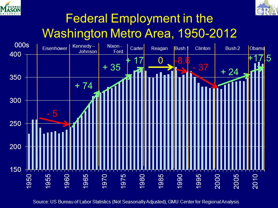 Federal Employment in the Washington Metro Area, s Eisenhower Kennedy – Johnson Nixon - Ford CarterReaganBush 1ClintonBush Obama Source: US Bureau of Labor Statistics (Not Seasonally Adjusted), GMU Center for Regional Analysis