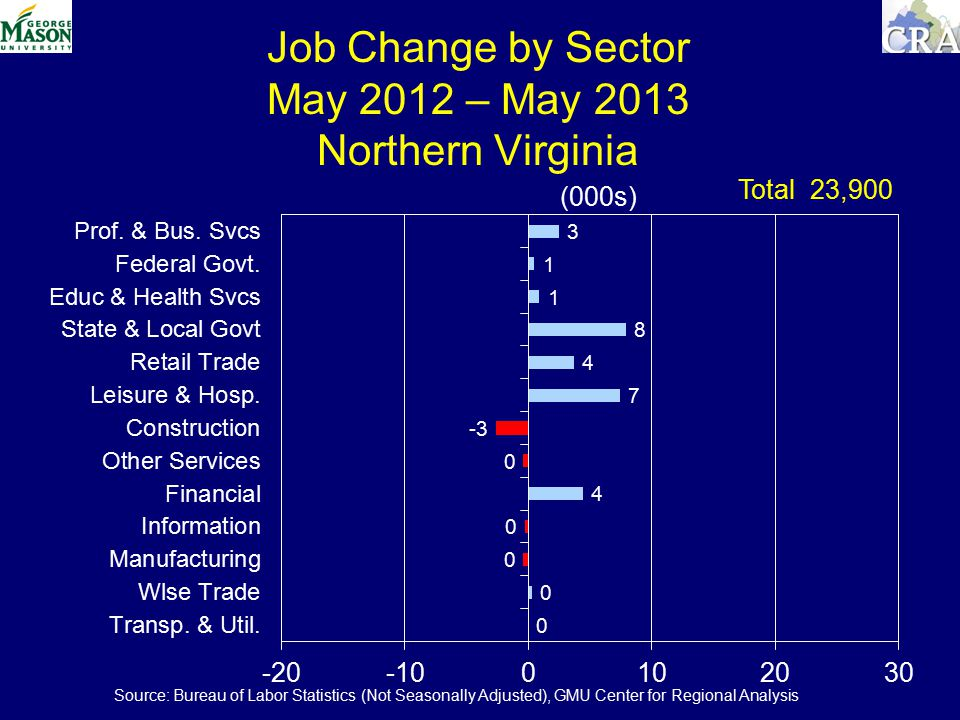Job Change by Sector May 2012 – May 2013 Northern Virginia (000s) Total 23,900 Source: Bureau of Labor Statistics (Not Seasonally Adjusted), GMU Center for Regional Analysis