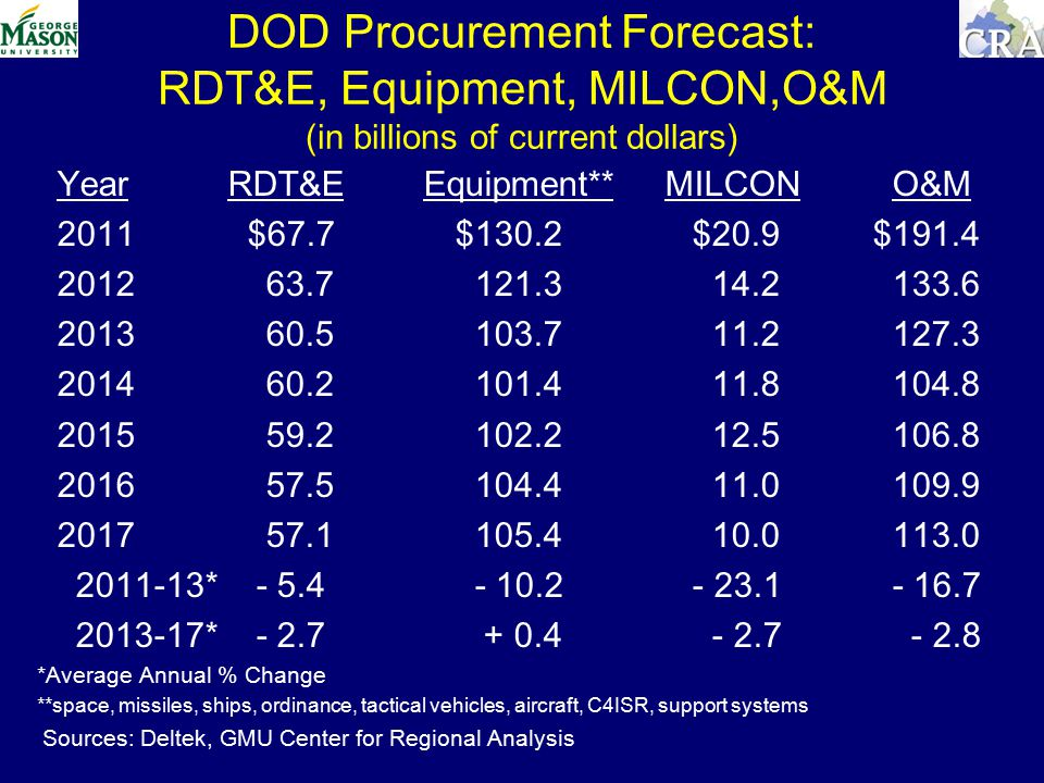 DOD Procurement Forecast: RDT&E, Equipment, MILCON,O&M (in billions of current dollars) Year RDT&E Equipment** MILCON O&M 2011 $67.7$130.2 $20.9$ * * *Average Annual % Change **space, missiles, ships, ordinance, tactical vehicles, aircraft, C4ISR, support systems Sources: Deltek, GMU Center for Regional Analysis